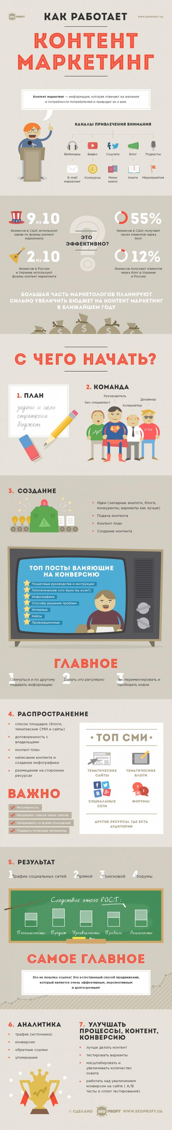 Контент маркетинг Инфографика